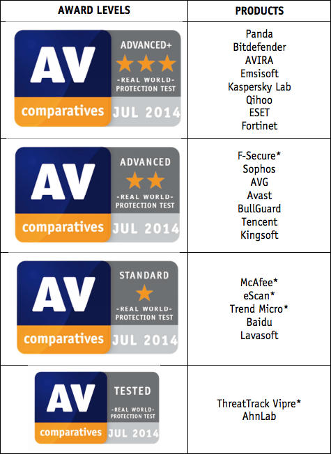 Real World Antivirus Protection Test โดย Av Comparatives