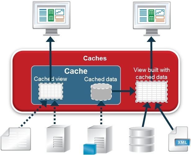 cisco_data_virtualization_caches