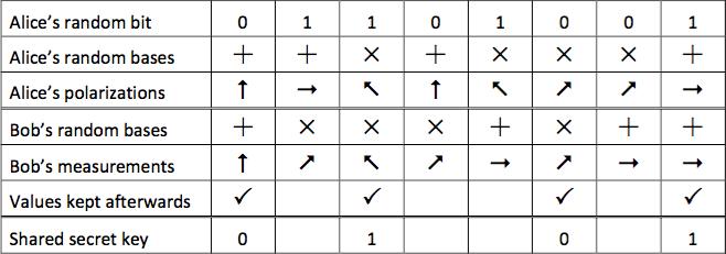 รูปที่ 3 ตัวอย่างการสร้างกุญแจเข้ารหัสร่วมโดยใช้ QKD [18]