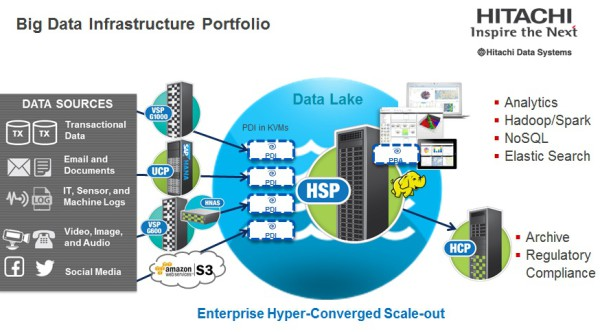 hds_hsp_pentaho_diagram