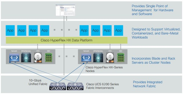 cisco_hyperflex_diagram