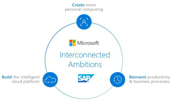 Interconnected-Ambitions-Microsoft-and-SAP