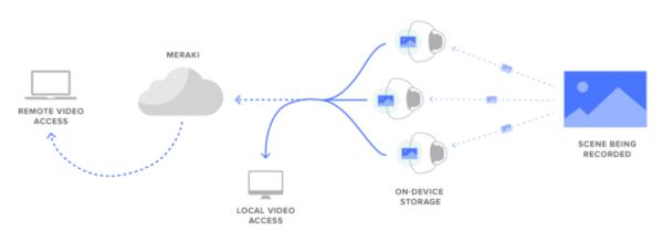 cisco_meraki_cloud_managed_security_camera_diagram