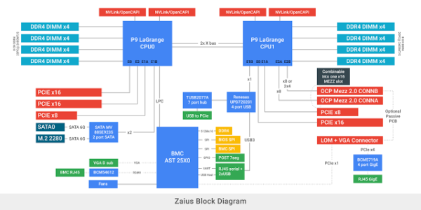 google-zaius-block-diagram