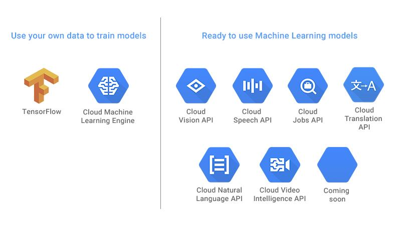 Google Machine Learning Services